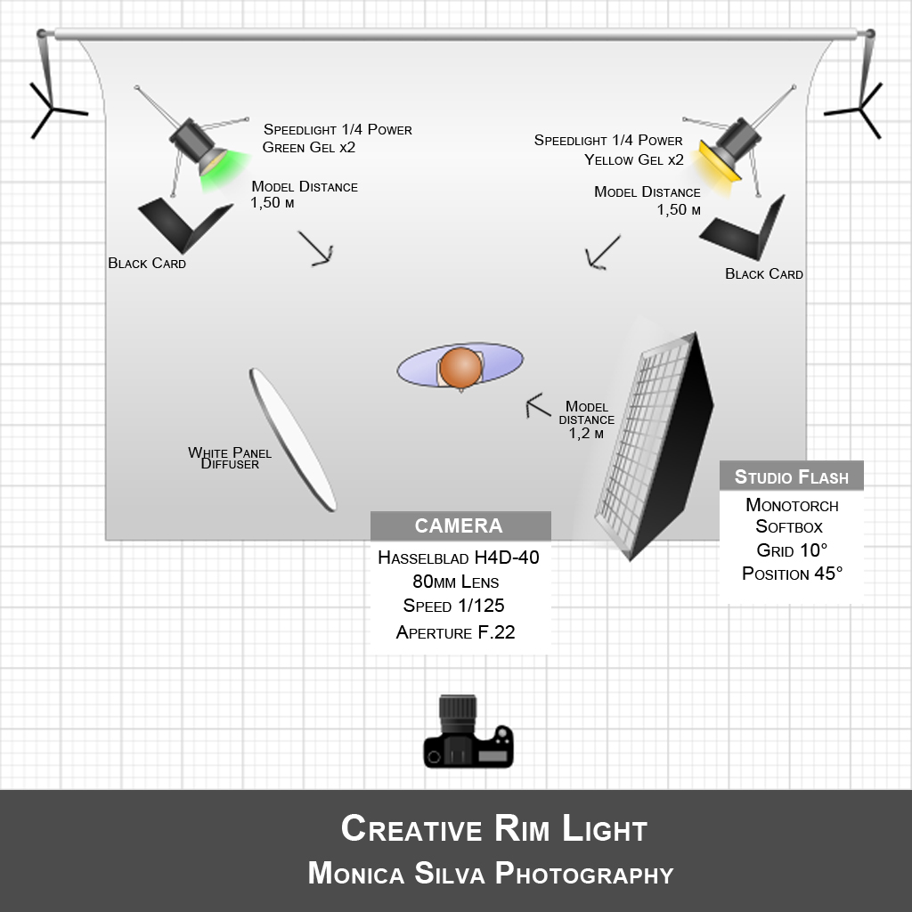 creative rim light tutorial Lightning Diagram Photography Lighting Diagrams